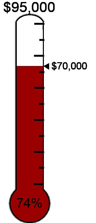 #990000 Raised $70,000 towards the $95,000 target.